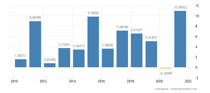 senegal industry value added annual percent growth wb data