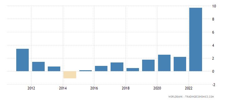 senegal inflation consumer prices annual percent wb data