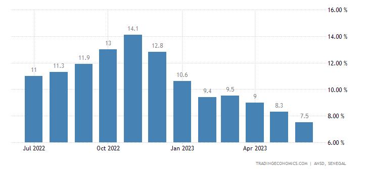Senegal Inflation Rate
