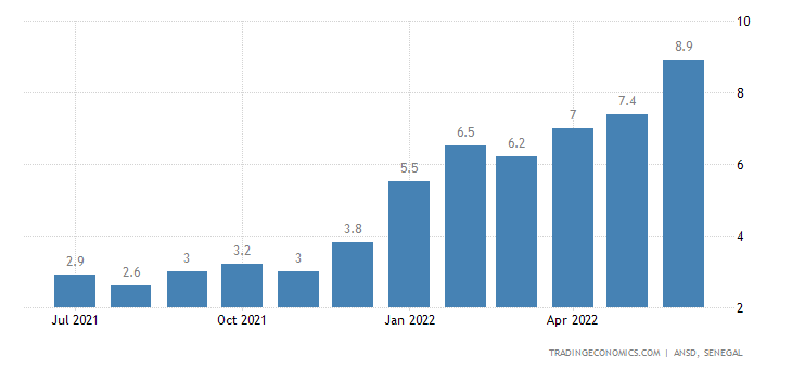 Senegal Inflation Rate