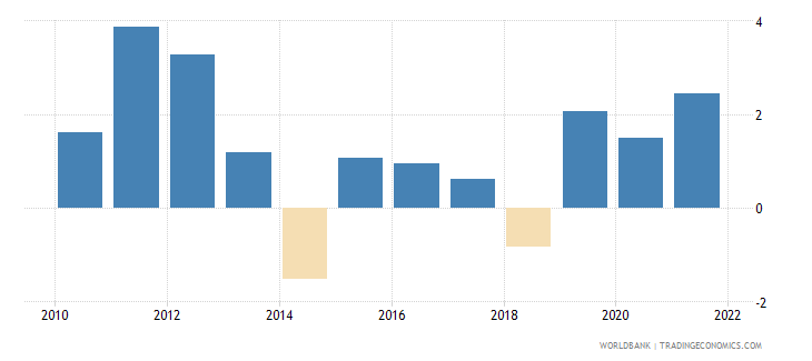 senegal inflation gdp deflator linked series annual percent wb data