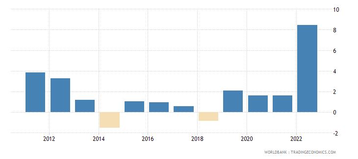 senegal inflation gdp deflator linked series annual percent wb data