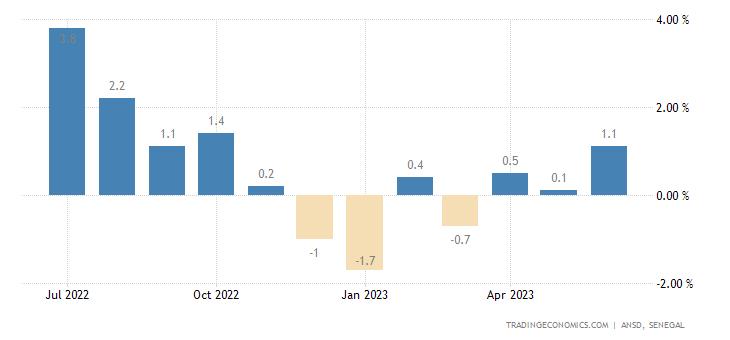 Senegal Inflation Rate MoM