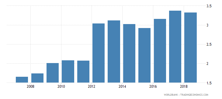 senegal insurance company assets to gdp percent wb data