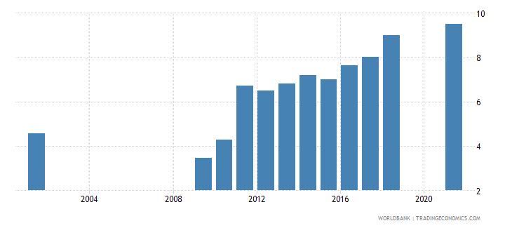 senegal interest payments percent of revenue wb data
