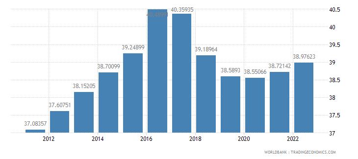 senegal labor force female percent of total labor force wb data