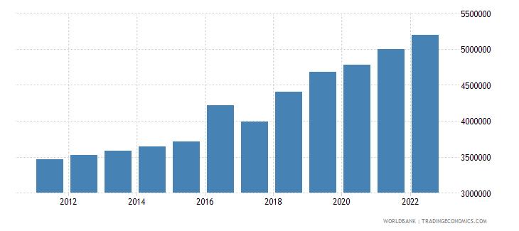 senegal labor force total wb data