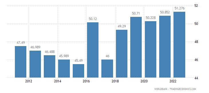 senegal labor participation rate total percent of total population ages 15 plus  wb data