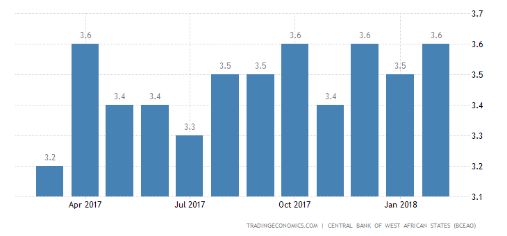 Senegal Business Survey Indicator