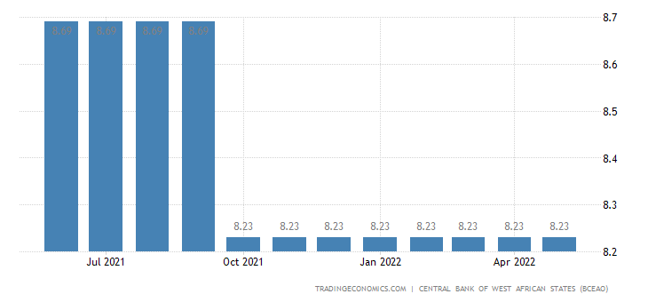 Senegal Prime Lending Rate