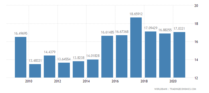 senegal liner shipping connectivity index maximum value in 2004  100 wb data