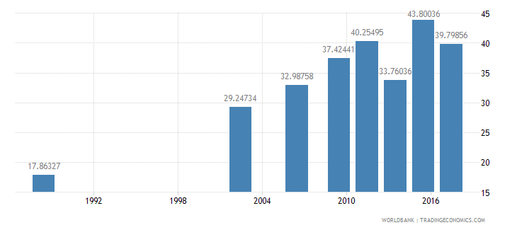 senegal literacy rate adult female percent of females ages 15 and above wb data