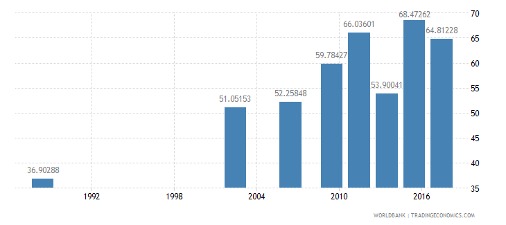 senegal literacy rate adult male percent of males ages 15 and above wb data