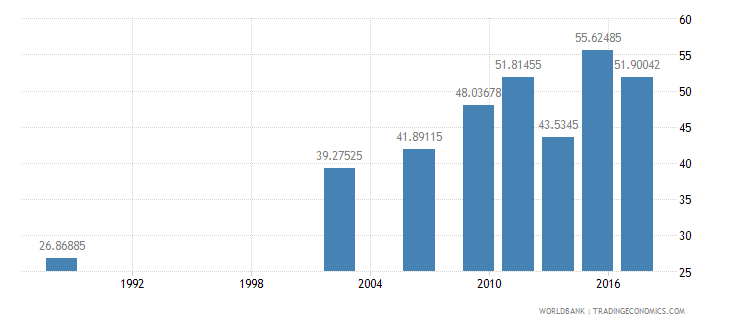 senegal literacy rate adult total percent of people ages 15 and above wb data