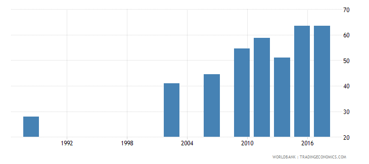 senegal literacy rate youth female percent of females ages 15 24 wb data
