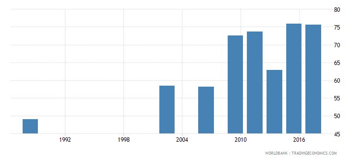 senegal literacy rate youth male percent of males ages 15 24 wb data