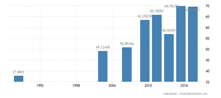 senegal literacy rate youth total percent of people ages 15 24 wb data