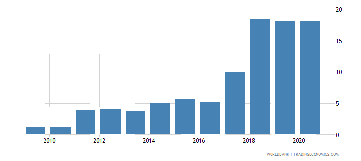 senegal loans from nonresident banks amounts outstanding to gdp percent wb data