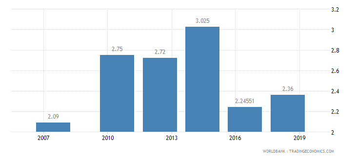 senegal logistics performance index ease of arranging competitively priced shipments 1 low to 5 high wb data