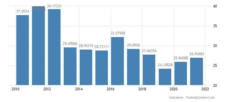 senegal manufactures exports percent of merchandise exports wb data