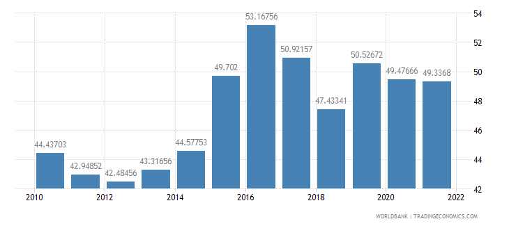 senegal manufactures imports percent of merchandise imports wb data