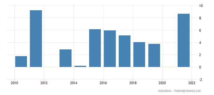 senegal manufacturing value added annual percent growth wb data
