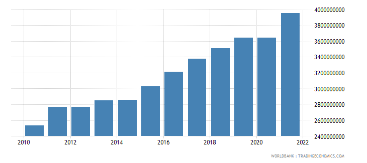 senegal manufacturing value added constant 2000 us dollar wb data