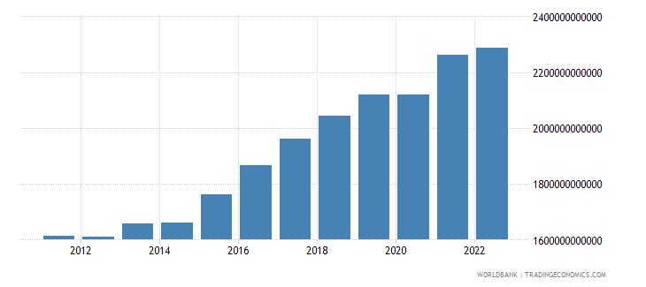senegal manufacturing value added constant lcu wb data