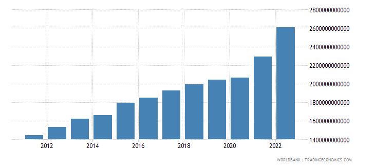 senegal manufacturing value added current lcu wb data