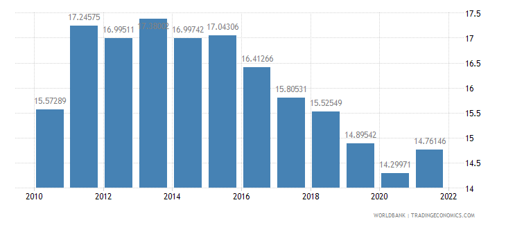 senegal manufacturing value added percent of gdp wb data