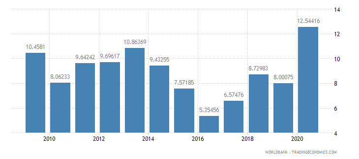 senegal merchandise exports by the reporting economy residual percent of total merchandise exports wb data