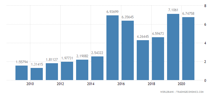 senegal merchandise exports to developing economies in east asia  pacific percent of total merchandise exports wb data