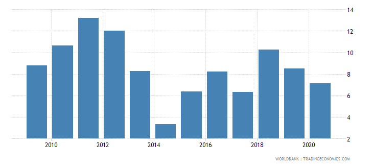 senegal merchandise exports to developing economies in south asia percent of total merchandise exports wb data