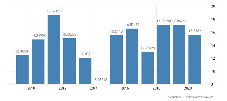 senegal merchandise exports to developing economies outside region percent of total merchandise exports wb data