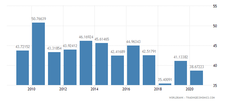 senegal merchandise exports to developing economies within region percent of total merchandise exports wb data