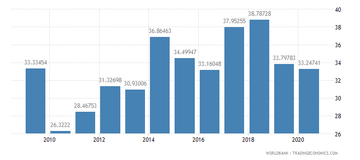 senegal merchandise exports to high income economies percent of total merchandise exports wb data