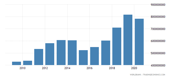 senegal merchandise imports by the reporting economy us dollar wb data