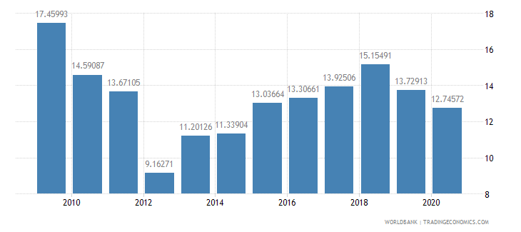 senegal merchandise imports from developing economies in east asia  pacific percent of total merchandise imports wb data