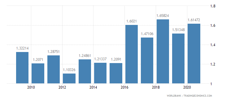 senegal military expenditure percent of gdp wb data