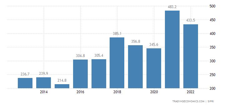 Senegal Military Expenditure
