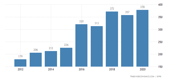 Senegal Military Expenditure