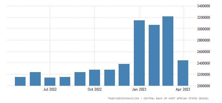 Senegal Money Supply M0