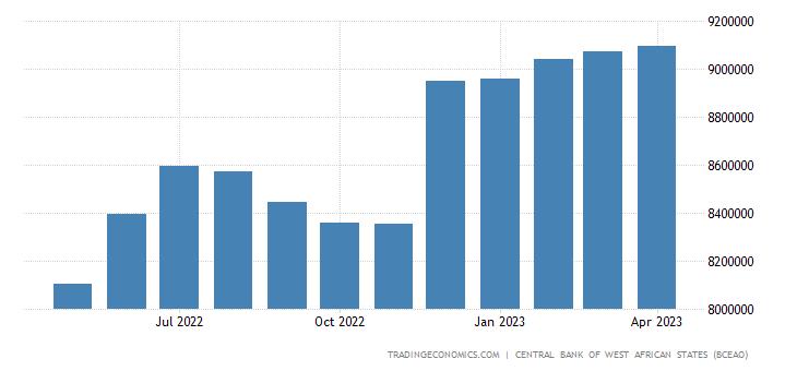 Senegal Money Supply M2