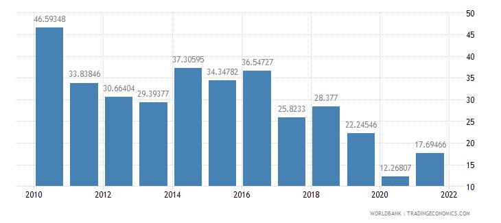senegal multilateral debt service percent of public and publicly guaranteed debt service wb data