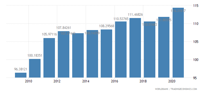 senegal net barter terms of trade index 2000  100 wb data