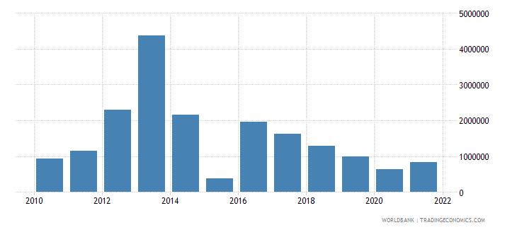 senegal net bilateral aid flows from dac donors austria us dollar wb data
