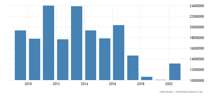 senegal net bilateral aid flows from dac donors belgium us dollar wb data