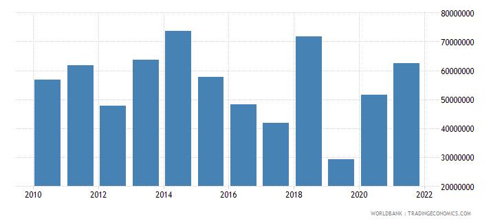 senegal net bilateral aid flows from dac donors canada us dollar wb data