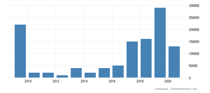 senegal net bilateral aid flows from dac donors czech republic current us$ wb data
