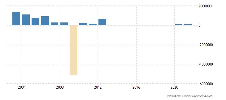 senegal net bilateral aid flows from dac donors denmark us dollar wb data